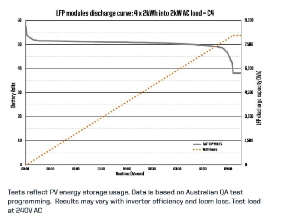LFP-lithium discharge curve
