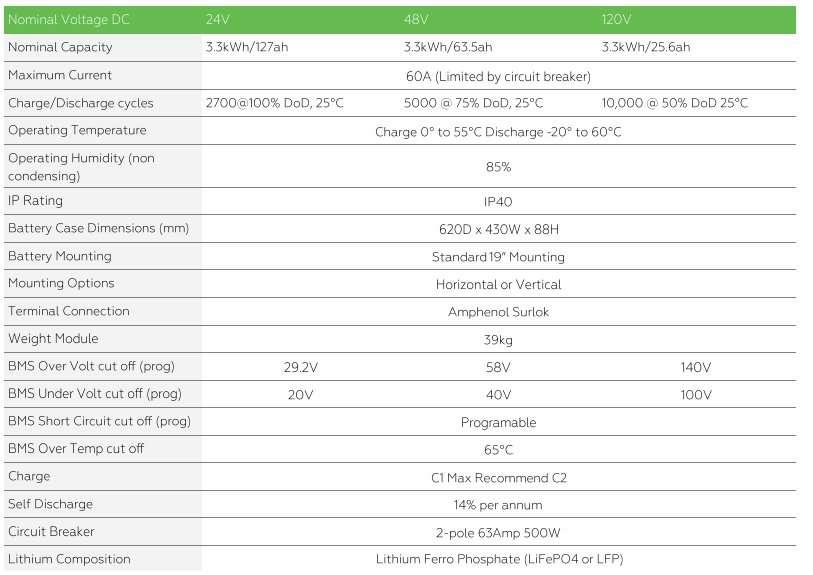 PowerPlus 120 volt lithium